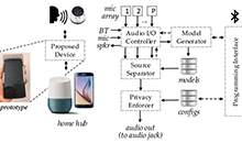 Privacy for Continuous Listening Devices